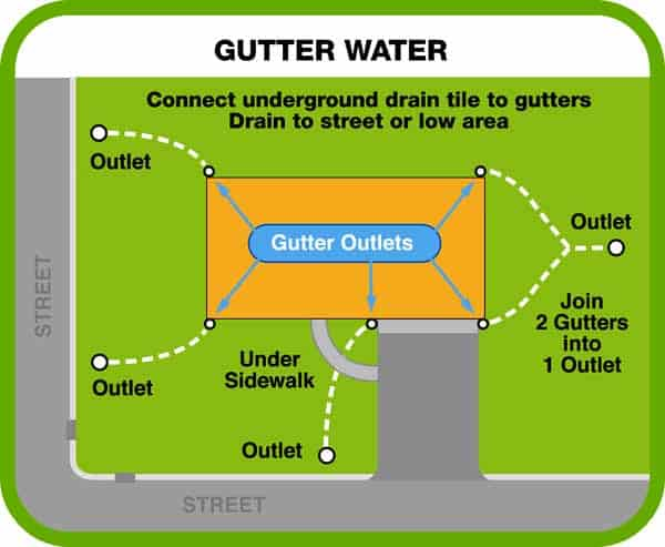 How to install a french drain youtube - Waterproofing Systems For Dry Basements