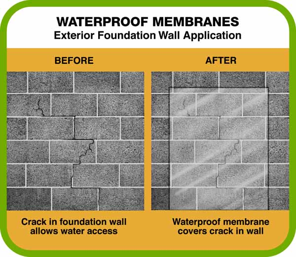 Waterproofing Systems For Dry Basements