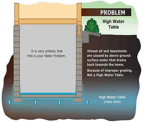 high-water-table.jpg