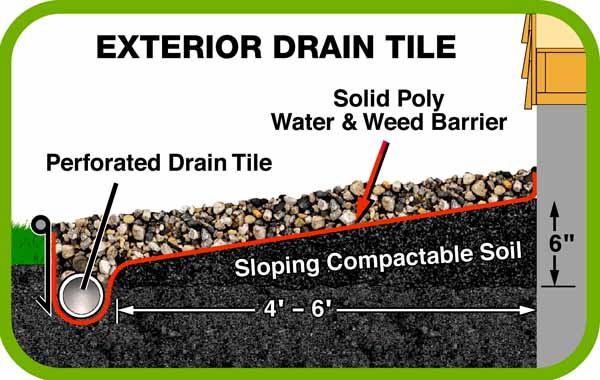 Waterproofing systems for dry basements for Exterior drain tile installation