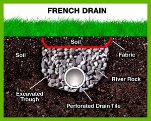 French Drains - Waterproofing Systems