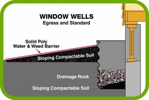 Window Wells