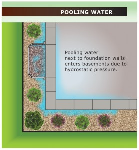 Pooling water is the leading cause of wet basements.