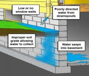 Basement Waterproofing Problems