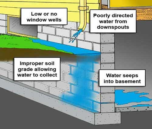 Basement Waterproofing Problems