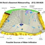 Water Control Systems