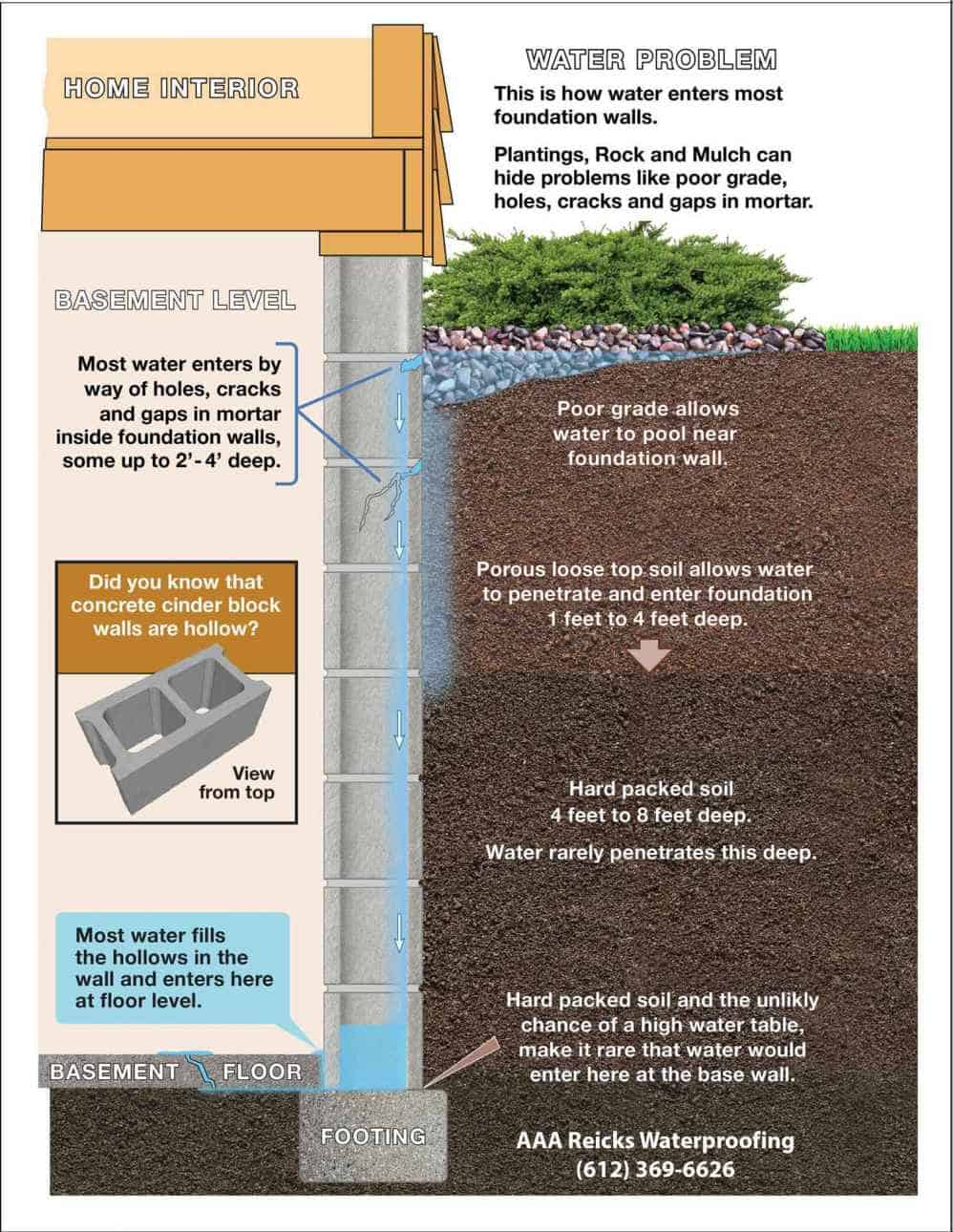 Concrete block problems areas