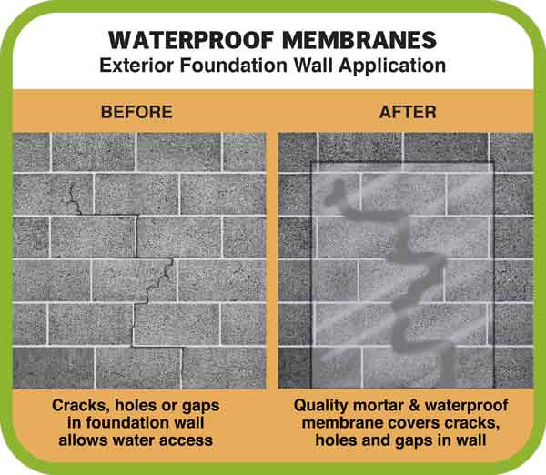 Waterproof Sheet Membranes