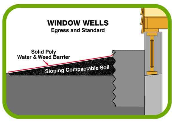 Window Wells (Egress & Standard)
